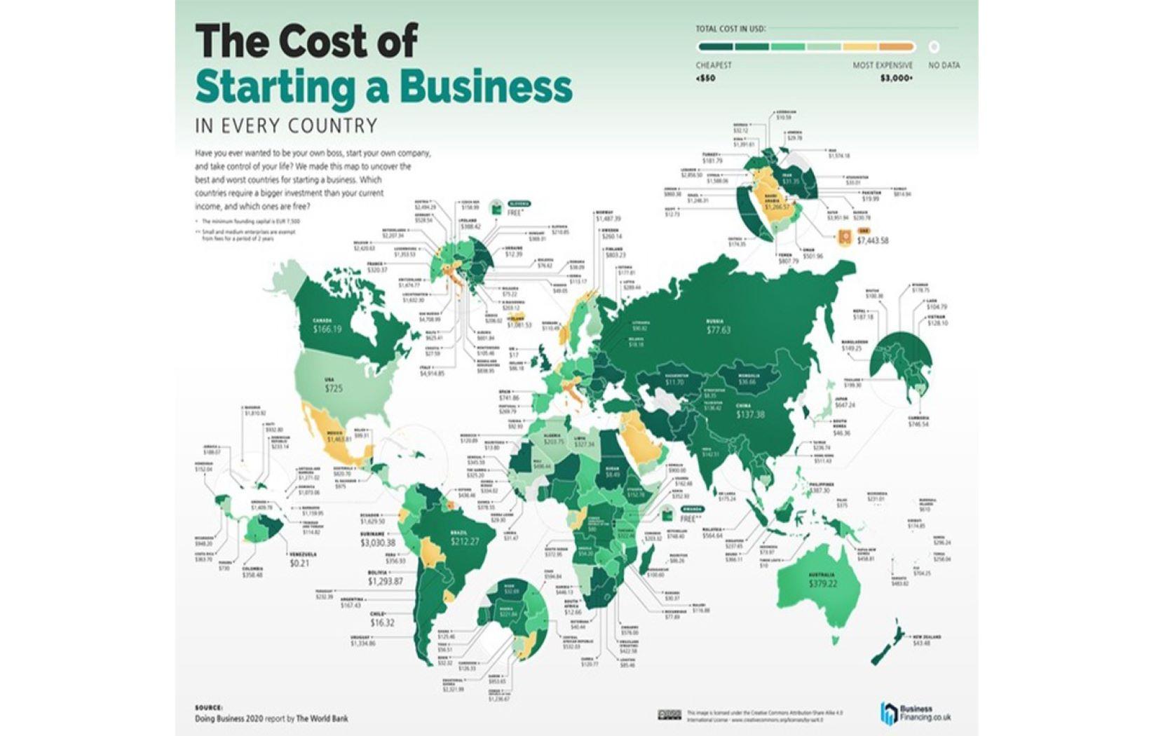 موقع عالمي: العراق من بين الدول الأغلى بالعالم بتكلفة تأسيس مشروع تجاري